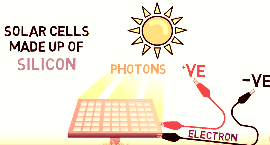 What Are Solar Panels And How They Work?